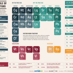 Periodical table of SEO