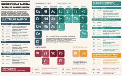 Факторы ранжирования сайтов в поисковых системах в красочной таблице