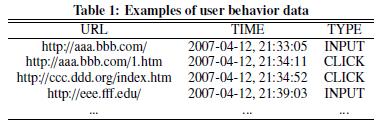 Пример кликовых данных