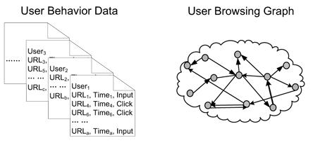 Граф веб-серфинга пользователя