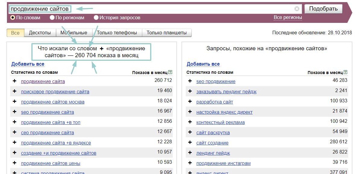 Памятка по работе с Яндекс Вордстатом